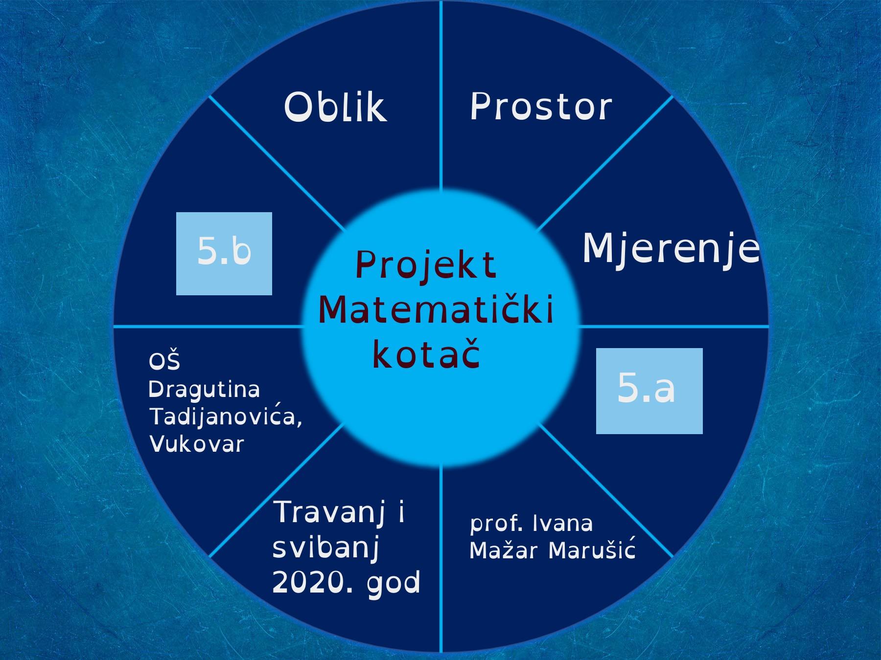 Matematički kotač